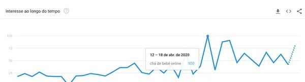 chá de bebê online google trends